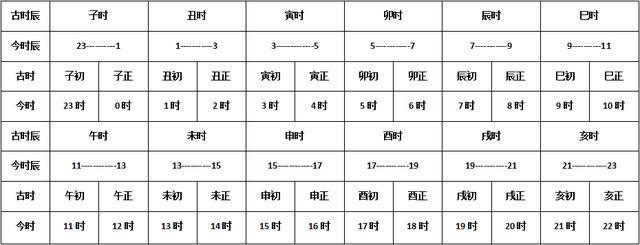 十二属相婚配表,古今时辰对照表图片